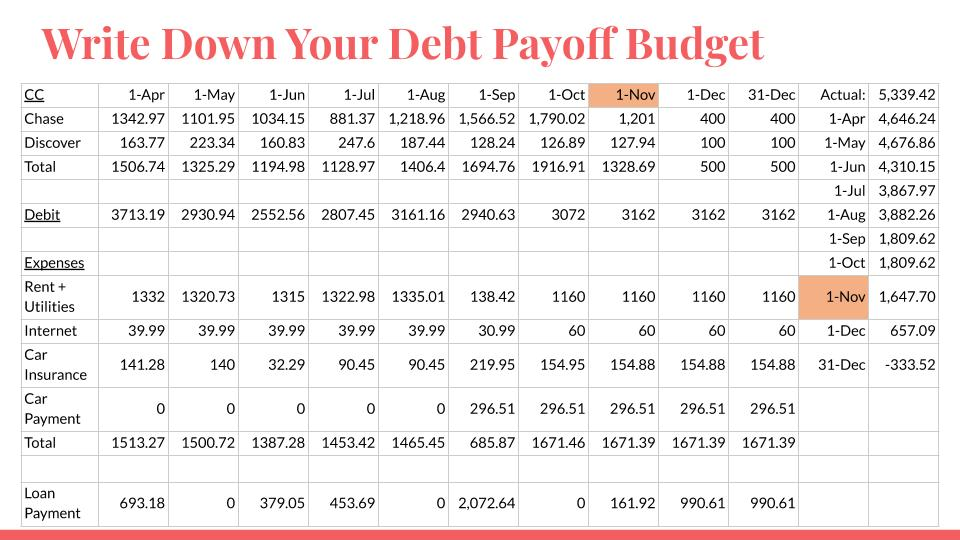 Write Down Your Debt Payoff Budget